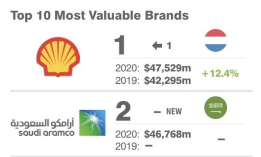 Top brands oil and gas - Shell